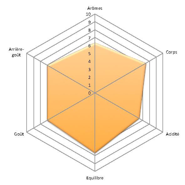 hexagone sensoriel melange 1